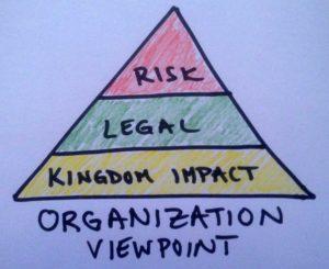 organizationalviewpoint